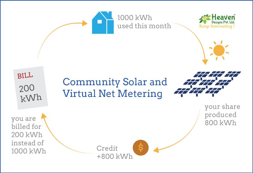 Economic benefits of net metering