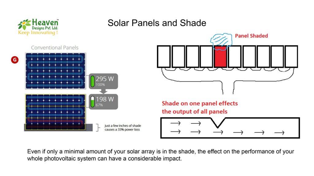 shading and its impact on energy generation