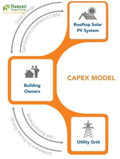 CAPEX Model